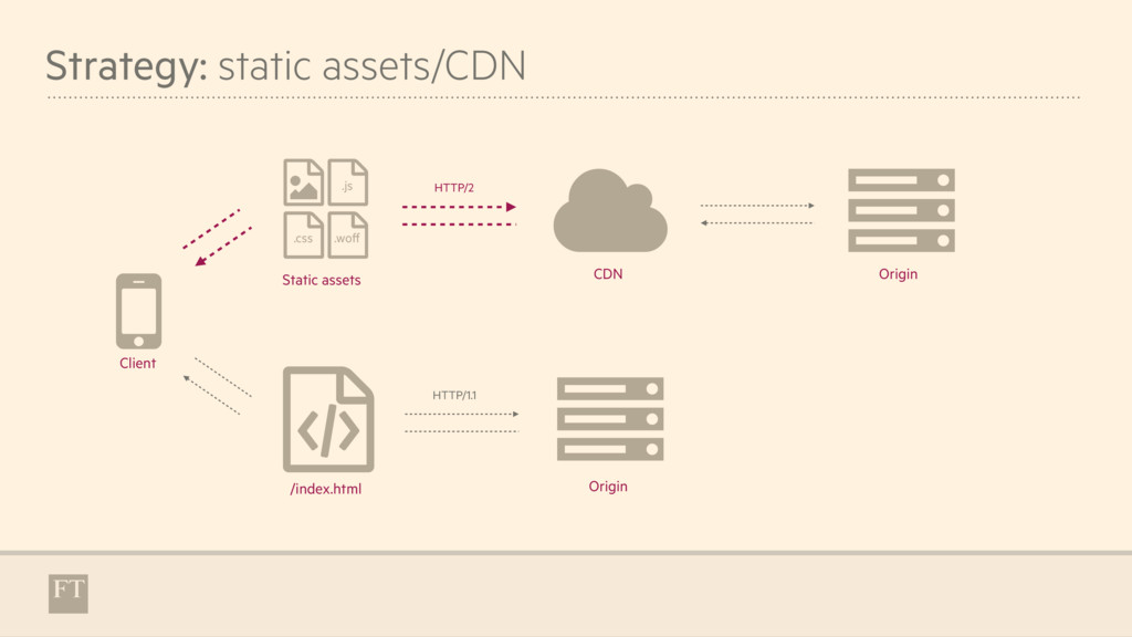 "Strategy: static assets/CDN "" % $ $ ( + ) .css ..."