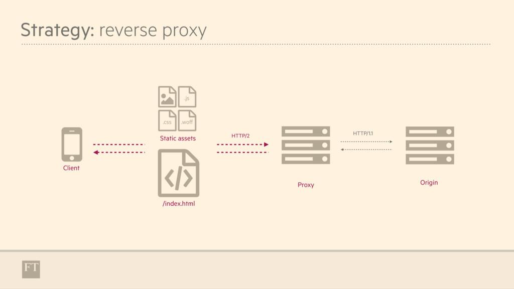 """Strategy: reverse proxy """" $ Proxy ( /index.html..."""