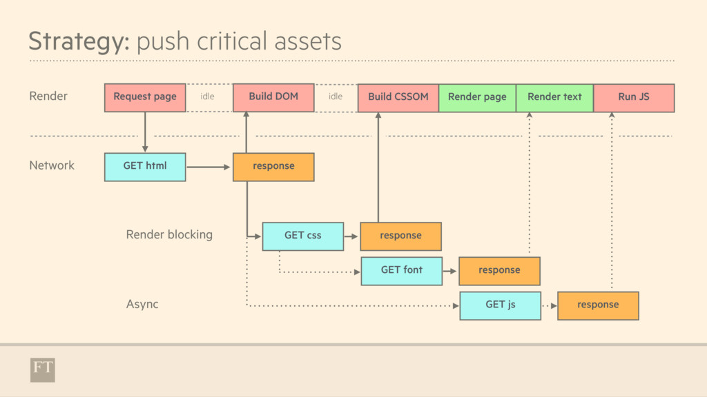 Strategy: push critical assets Request page Net...