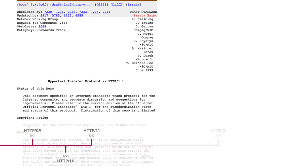 1995 HTTP/1.0 HTTP/0.9 1991 SPDY 2006 HTTP/1.1 ...