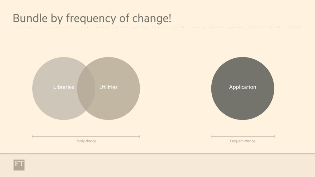 Bundle by frequency of change! Libraries Utilit...