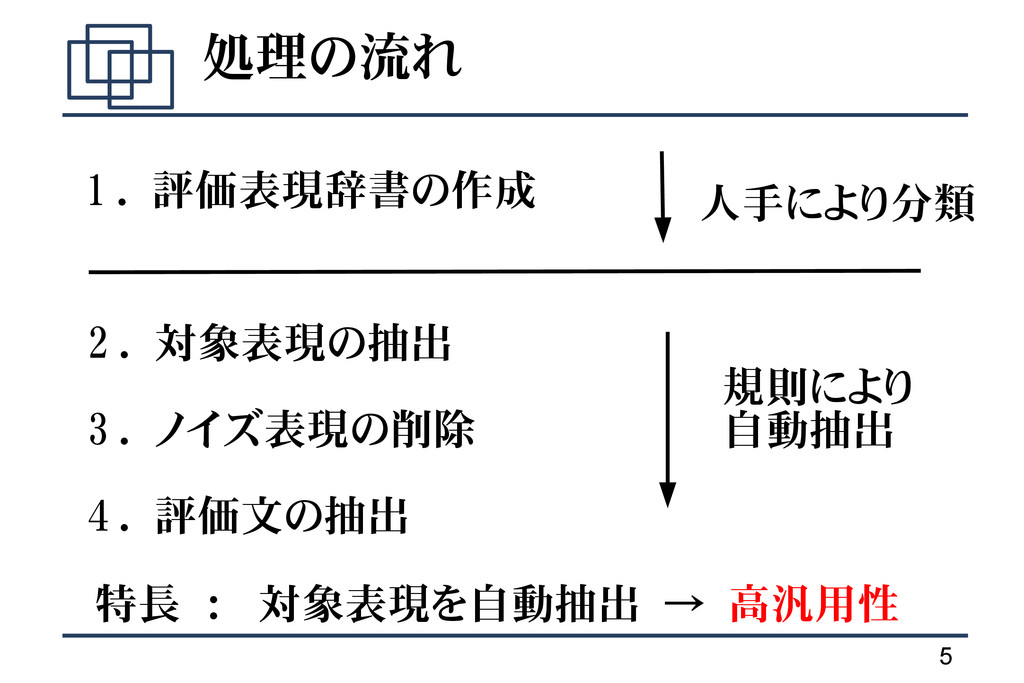 5 処理の流れ 2 . 対象表現の抽出 3 . ノイズ表現の削除 4 . 評価文の抽出 1 ....