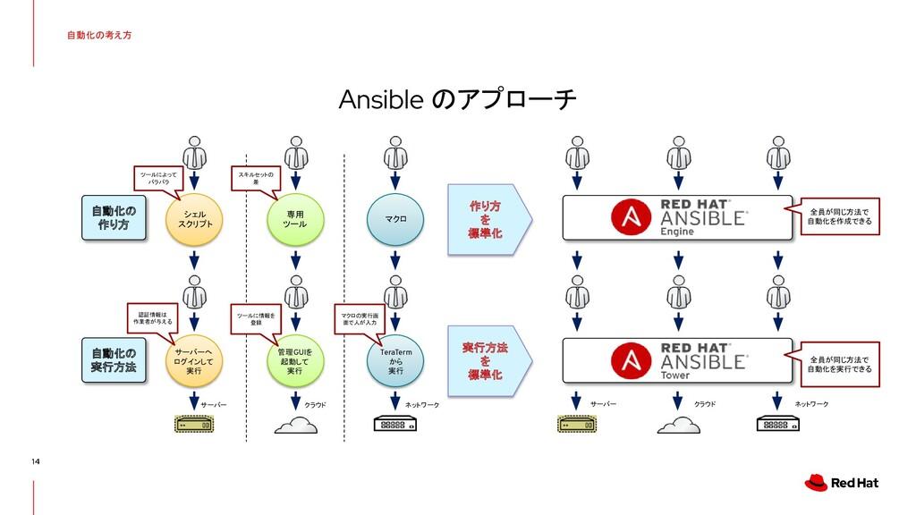 自動化の考え方 14 Ansible のアプローチ 自動化の 作り方 自動化の 実行方法 認証...