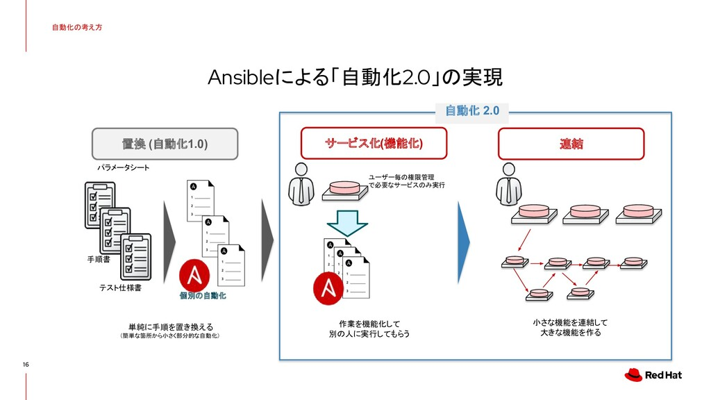 自動化の考え方 16 Ansibleによる「自動化2.0」の実現 置換 (自動化1.0) サー...