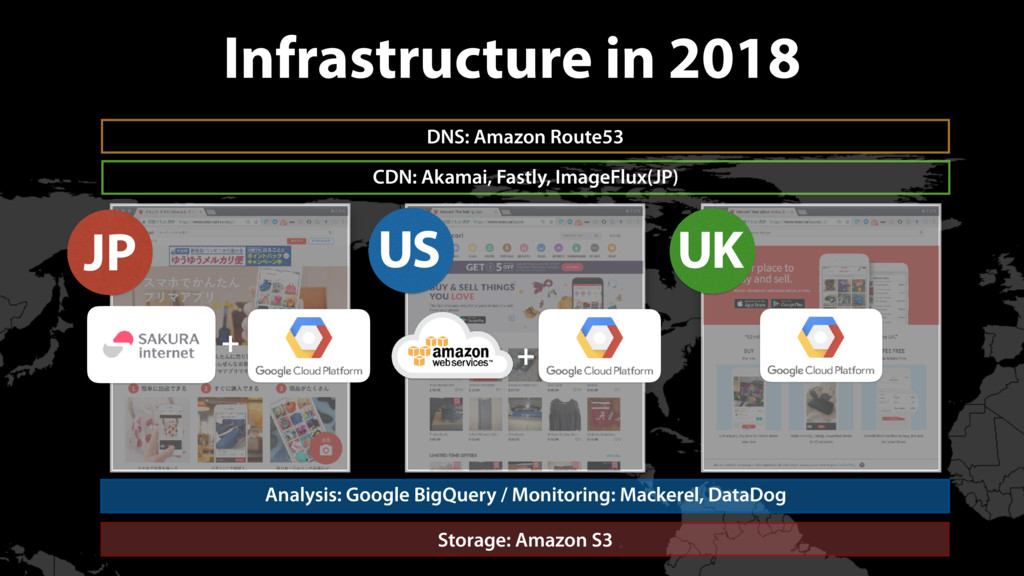 Infrastructure in 2018 DNS: Amazon Route53 CDN:...
