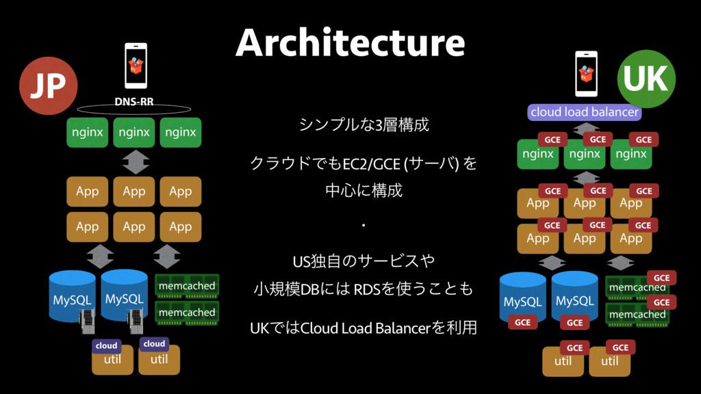 Architecture nginx nginx nginx DNS-RR App App A...