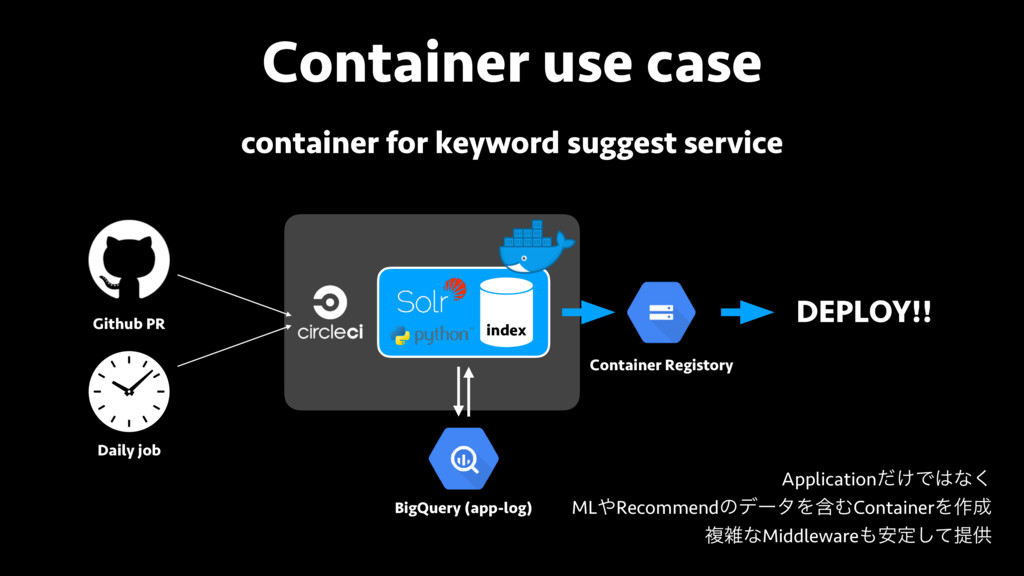 Container use case Github PR Daily job BigQuery...