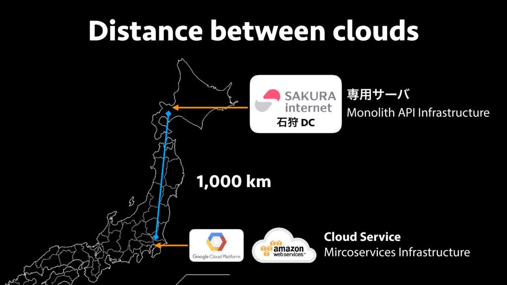 Distance between clouds ੴङ DC Cloud Service Mir...
