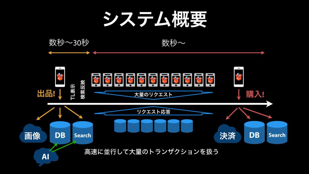 γεςϜ֓ཁ ग़! DB Search 5-දࣔ ݕࡧө ©2011 Amazon Web...