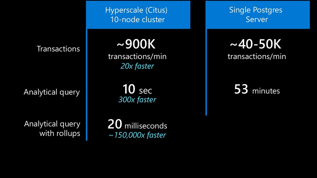 Hyperscale (Citus) 10-node cluster 53 minutes 1...