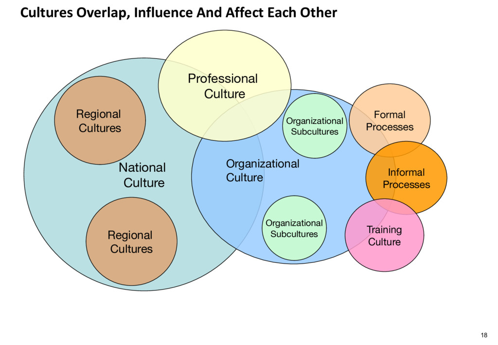 Cultures Overlap, Influence And Affect Each Oth...