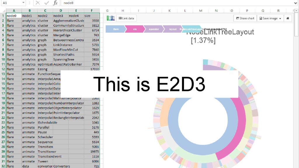 This is E2D3