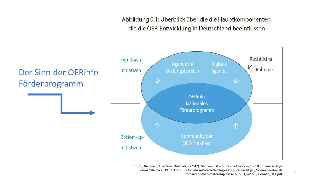 Orr, D., Neumann, J., & Muuß-Merholz, J. (2017)...