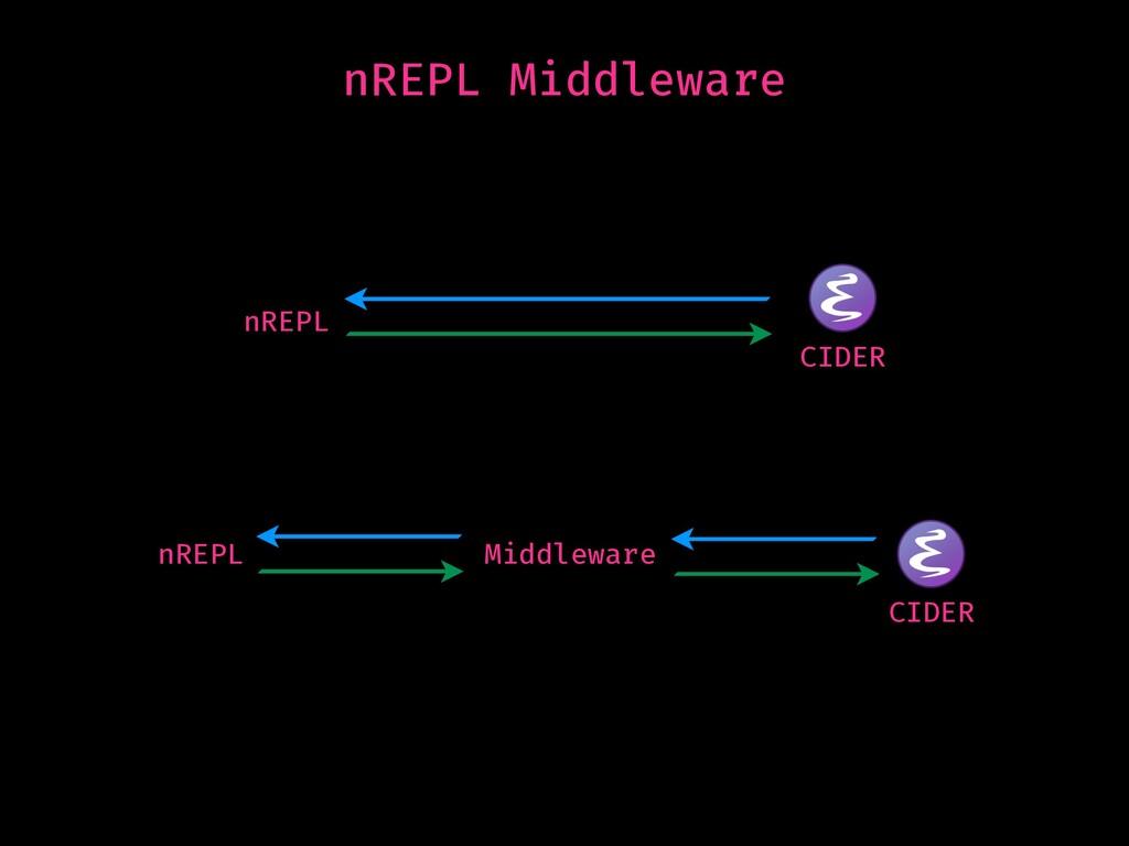 nREPL Middleware nREPL CIDER nREPL CIDER Middle...