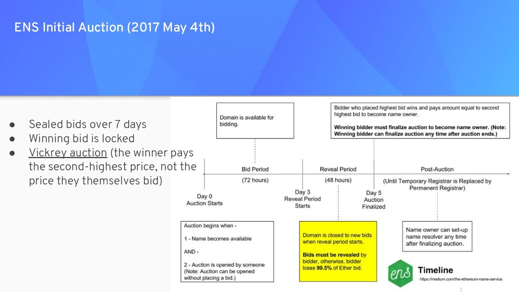 ENS Initial Auction (2017 May 4th) ● Sealed bid...