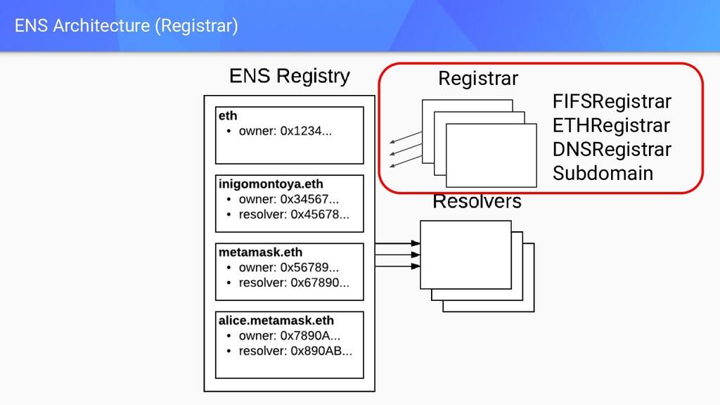 ENS Architecture (Registrar) Registrar FIFSRegi...
