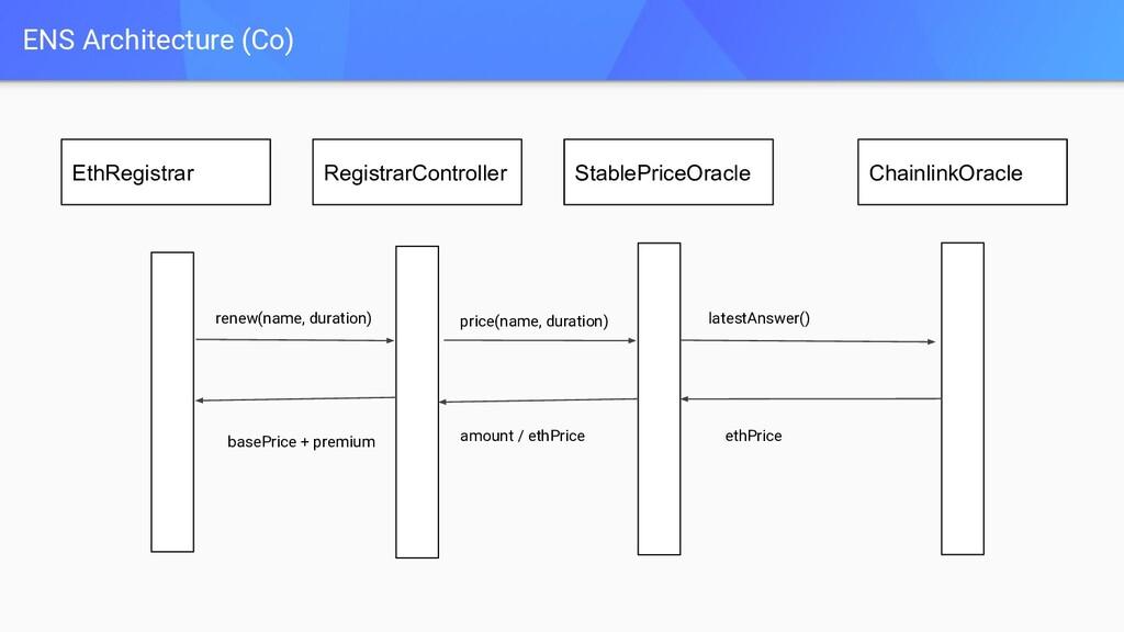 ENS Architecture (Co) EthRegistrar RegistrarCon...