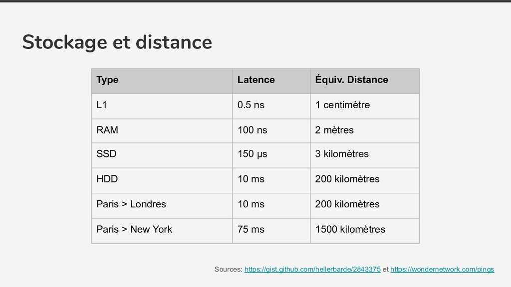 Stockage et distance Sources: https://gist.gith...