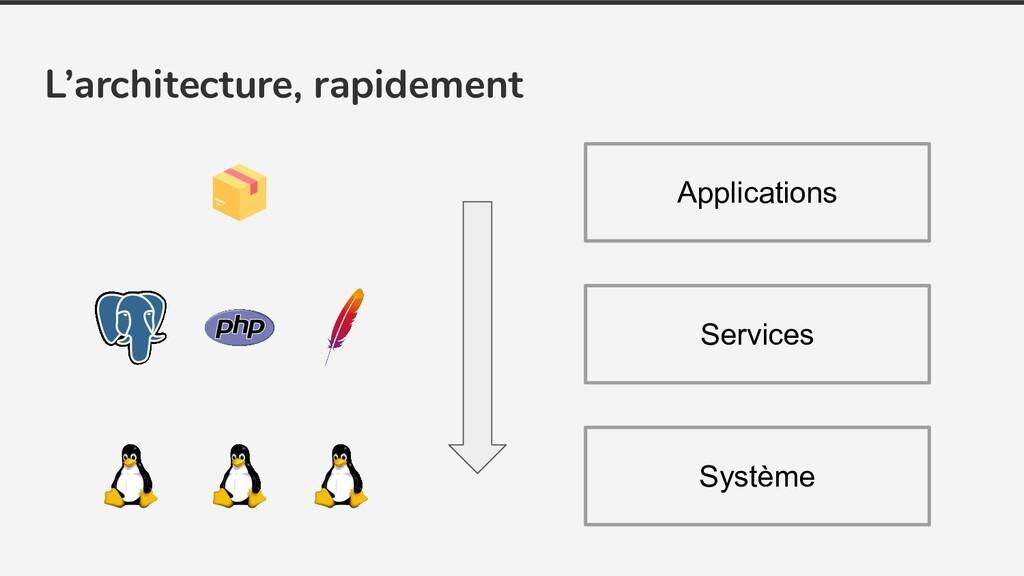 L'architecture, rapidement Système Services App...