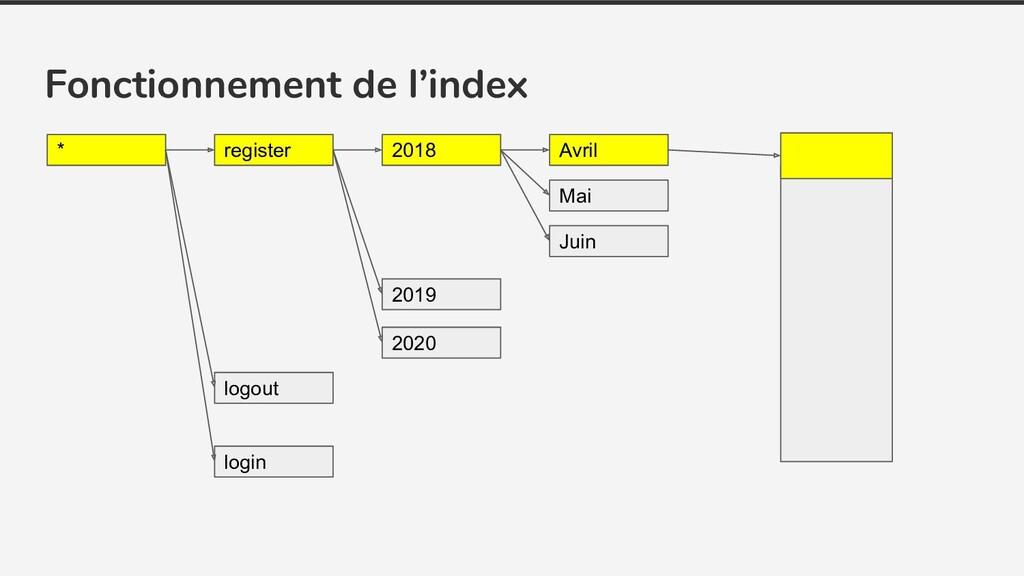 Fonctionnement de l'index * register login logo...