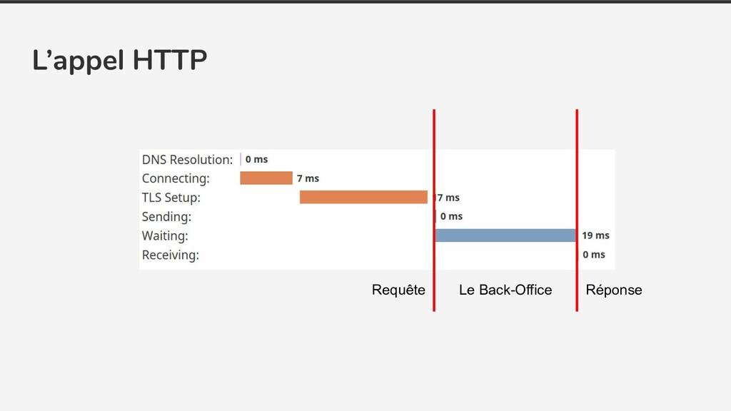 L'appel HTTP Le Back-Office Requête Réponse