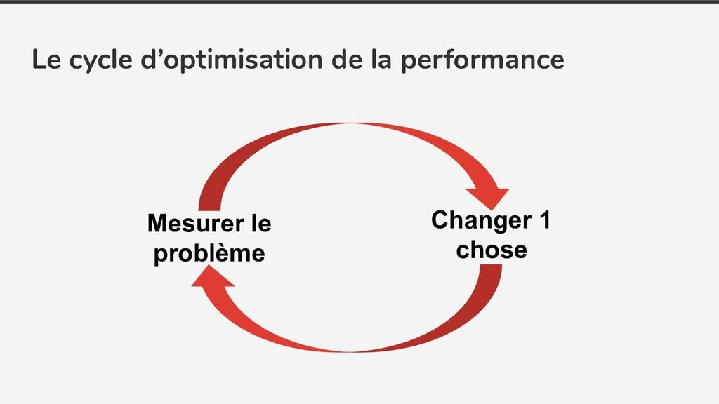 Le cycle d'optimisation de la performance Mesur...