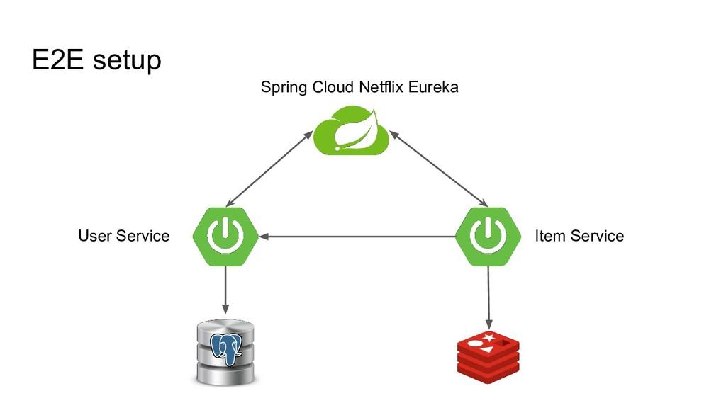 E2E setup Item Service User Service Spring Clou...