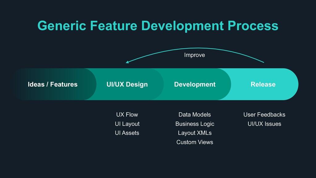 Generic Feature Development Process UX Flow UI ...