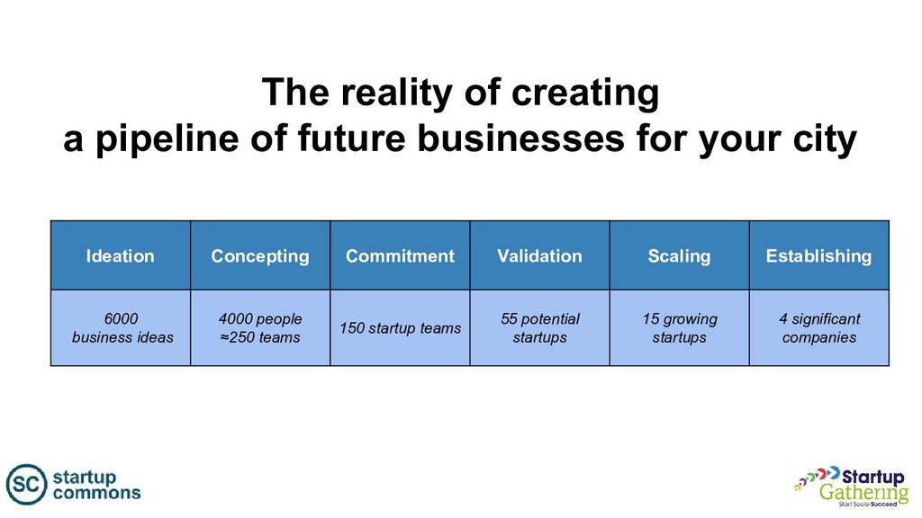 The reality of creating a pipeline of future bu...