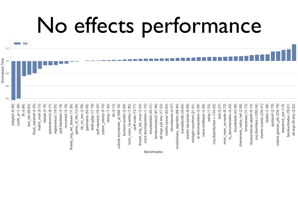 No effects performance