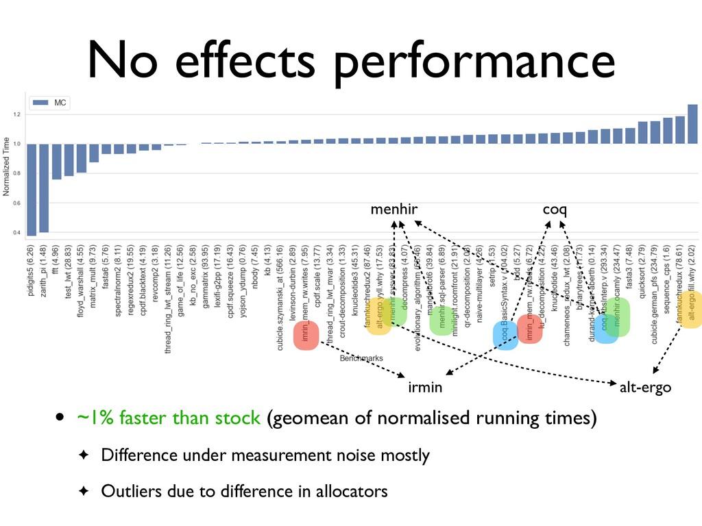 No effects performance coq irmin menhir alt-erg...