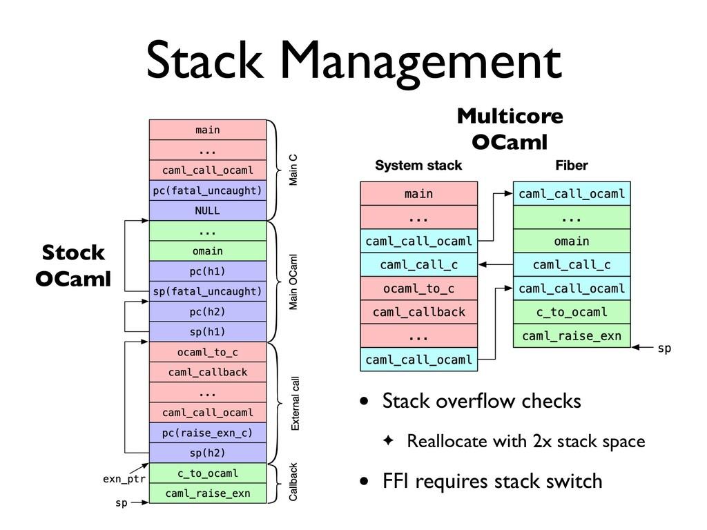 Stack Management Stock     OCaml Multicore     ...