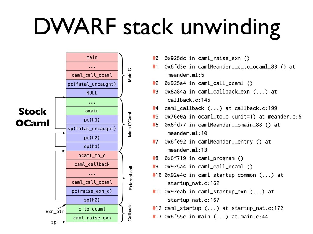 DWARF stack unwinding Stock     OCaml