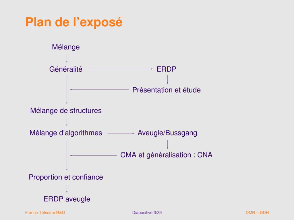 Plan de l'exposé Mélange  Généralité  // ER...