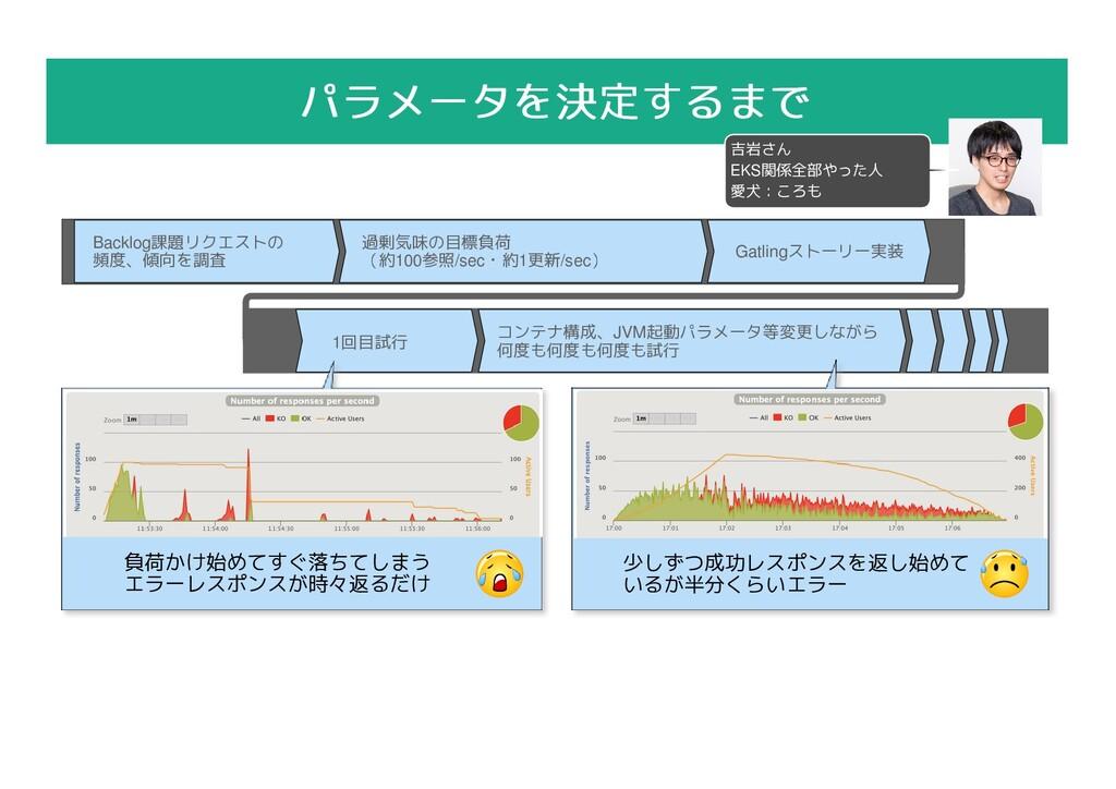 1回目試行 コンテナ構成、JVM起動パラメータ等変更しながら 何度も何度も何度も試行 少しずつ...