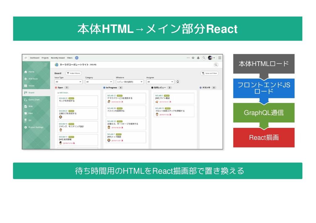 本体 本体HTML→メイン部分 メイン部分React React描画 GraphQL通信 フロ...
