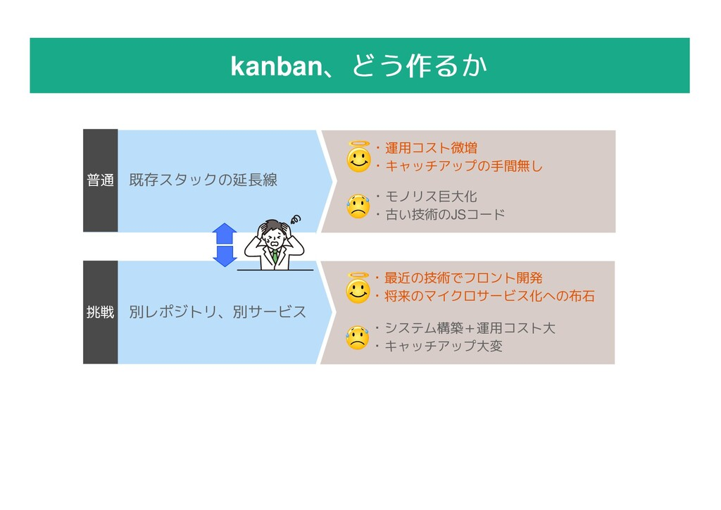 kanban、どう作るか 、どう作るか 既存スタックの延長線 普通 ・モノリス巨大化 ・古い技...