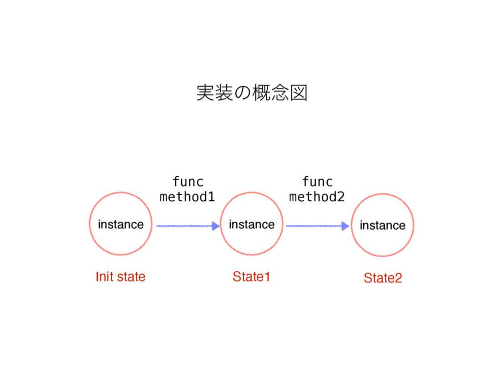 ࣮ͷ֓೦ਤ instance Init state instance State1 inst...