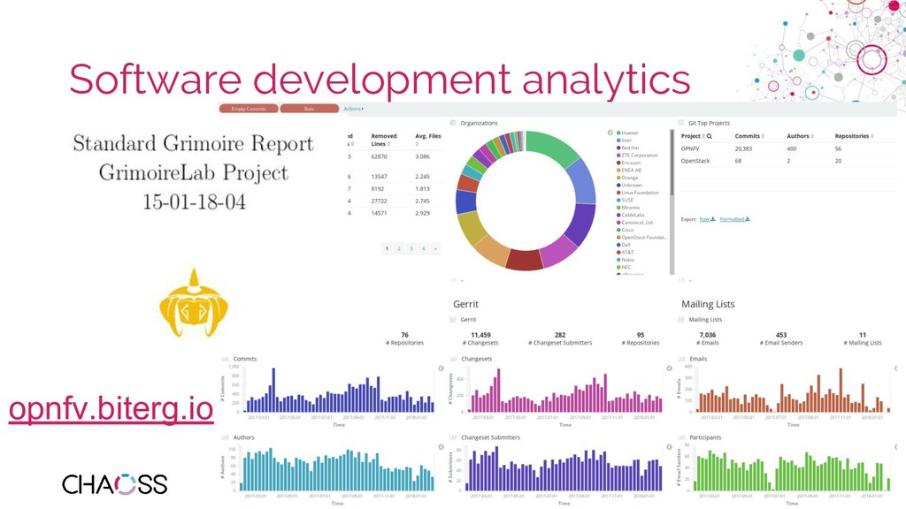 chaoss.community Software development analytics...