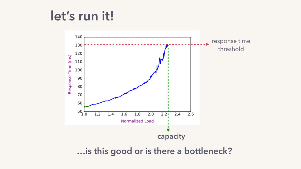 response time threshold capacity …is this good ...