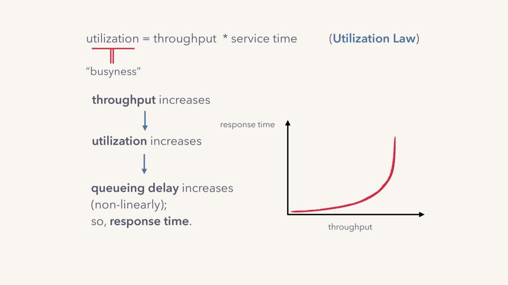utilization = throughput * service time (Utiliz...