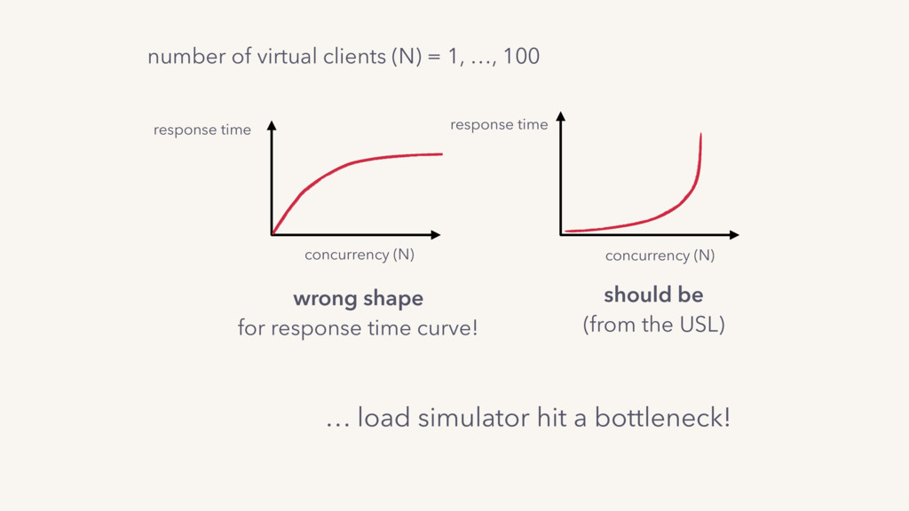 number of virtual clients (N) = 1, …, 100 respo...