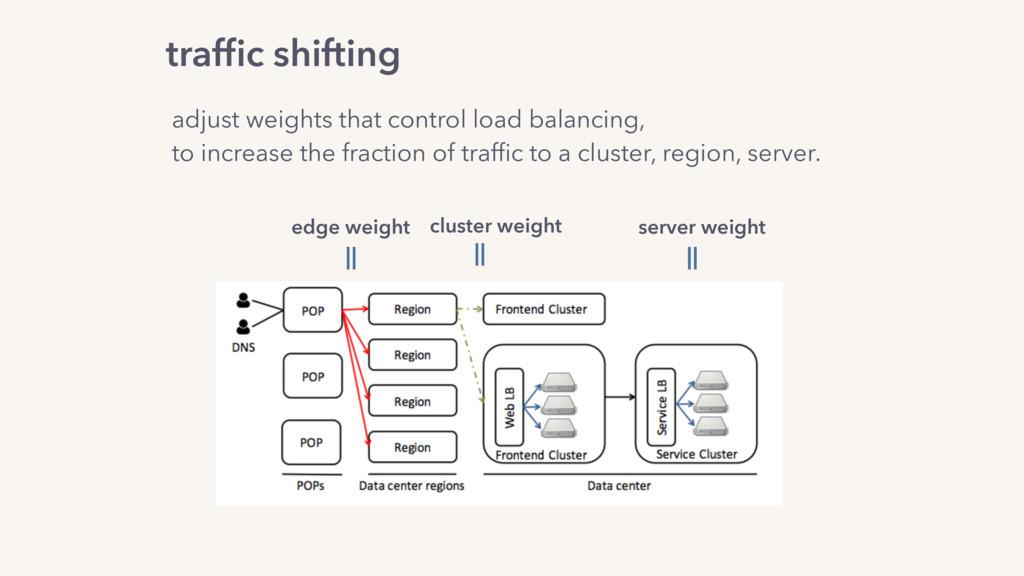 edge weight cluster weight server weight adjust...