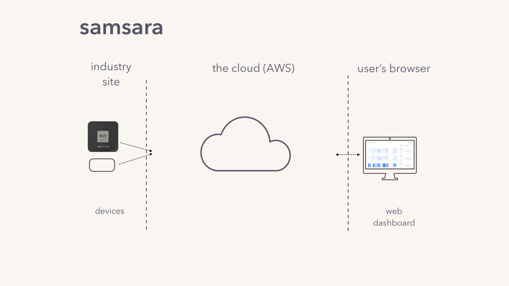 the cloud (AWS) industry site devices web dashb...