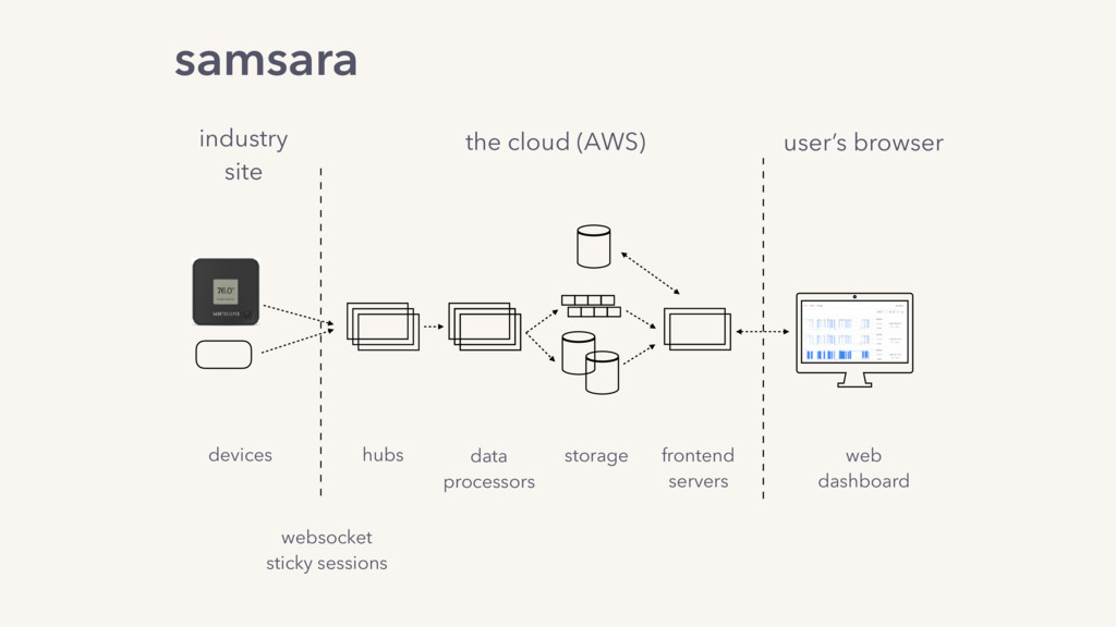 the cloud (AWS) industry site hubs data process...