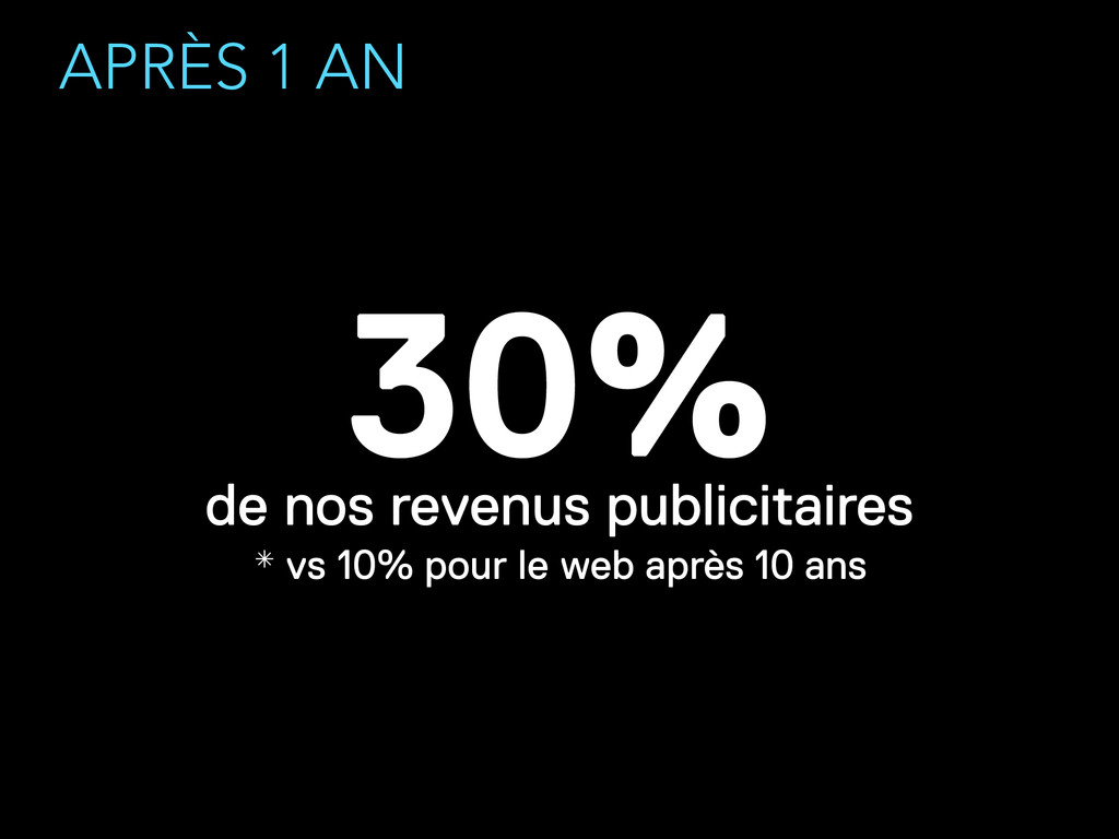 APRÈS 1 AN 30% de nos revenus publicitaires * v...