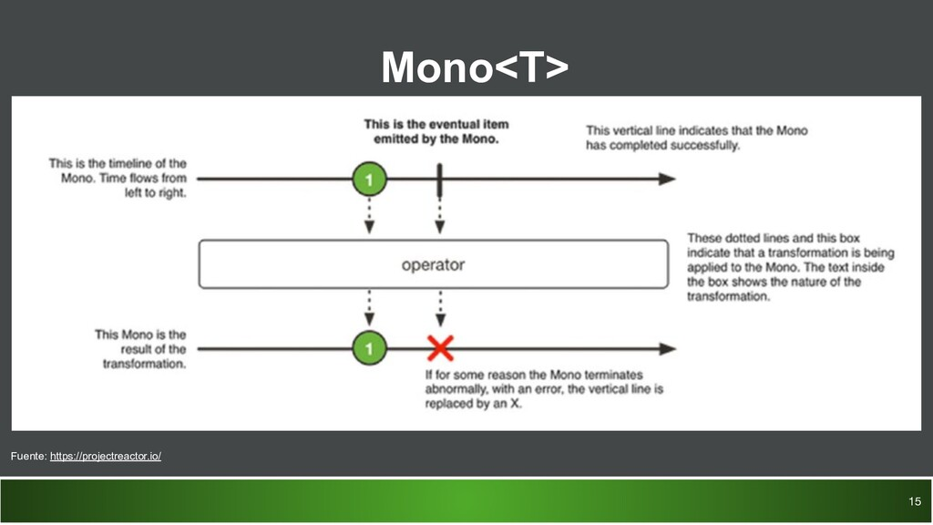 Mono<T> 15 Fuente: https://projectreactor.io/