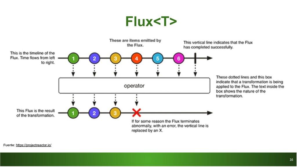 16 16 Flux<T> Fuente: https://projectreactor.io/