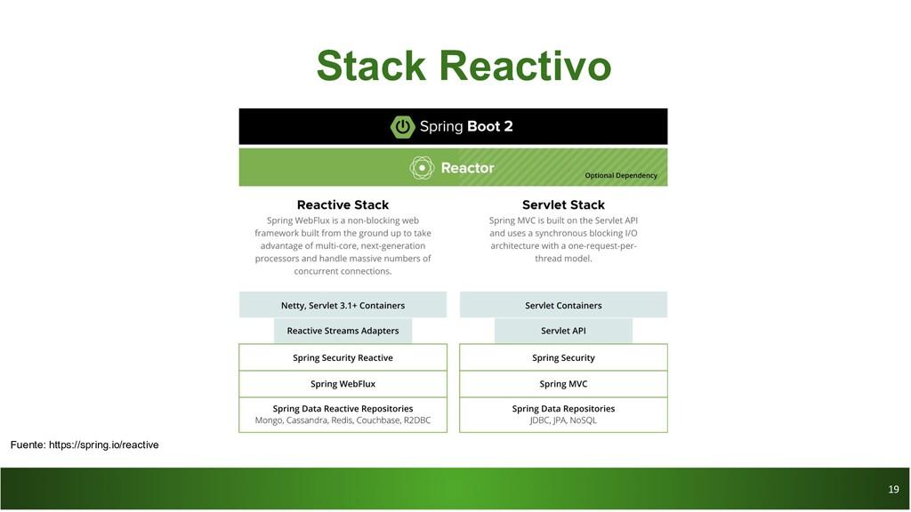 19 19 Stack Reactivo Fuente: https://spring.io/...