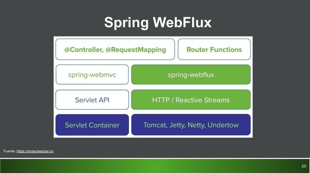 Spring WebFlux 20 Fuente: https://projectreacto...